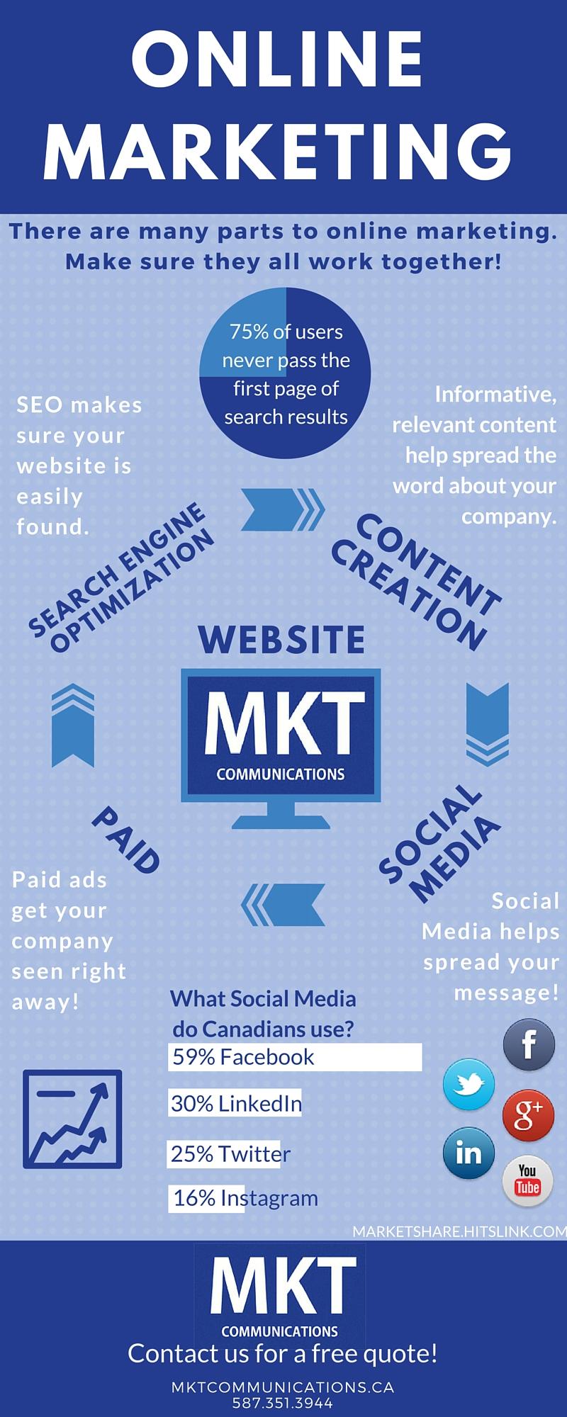 MKT Overview